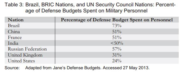 Brazil, BRIC Nations and UN SECCON - % of Defense Budget Spent on Military Personnel