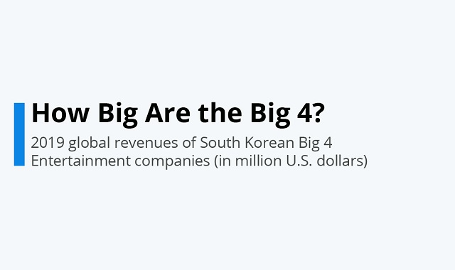 The Big Four: How big are they?