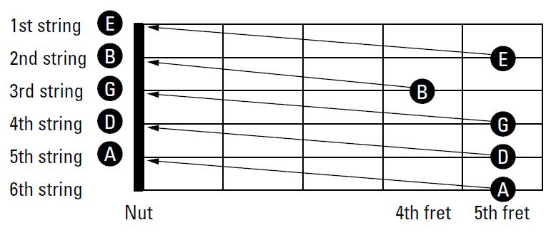 Guitar Bender: Relative tuning