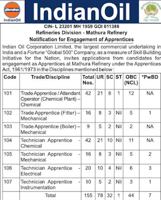 IOCL Mathura Refinery Recruitment 2018-19 Latest 155 Apprentice Jobs