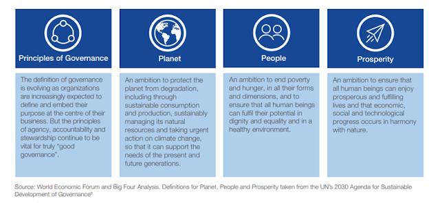 métricas financieras y no financieras Davos