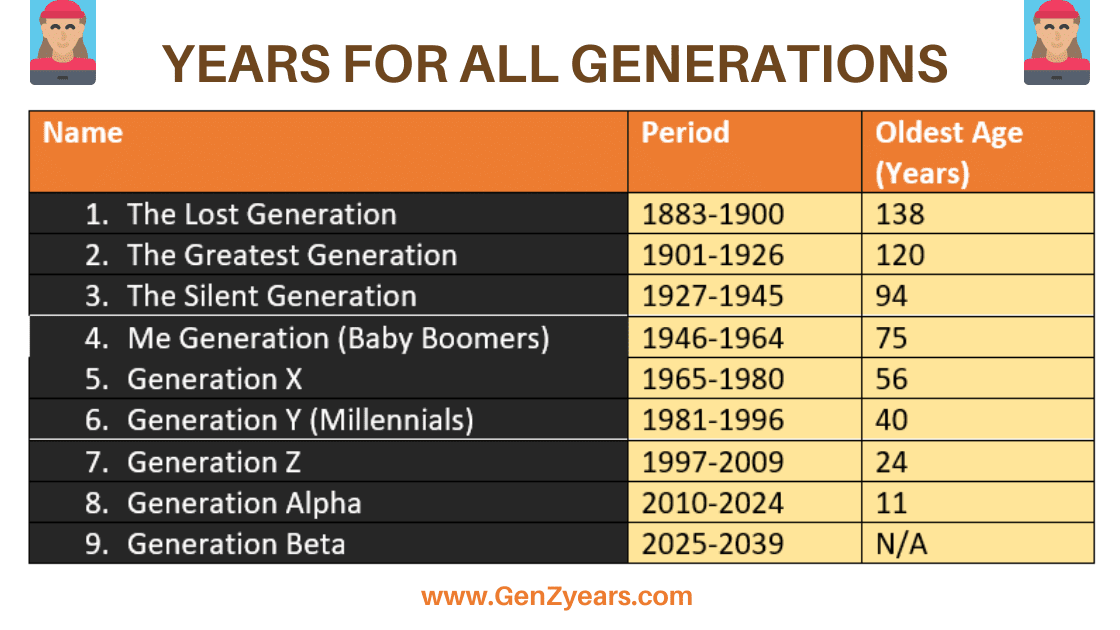 All Generation Years, Age, and Time Period | The Lost Generation Years, Age Range and Time Period |The Greatest Generation Years, Age Range and Time Period|The Silent Generation Years, Age Range and Time Period|Me Generation (Baby Boomers) Years, Age Range and Time Period| Generation X Years, Age Range and Time Period|Generation Y (Millennials) Years, Age Range and Time Period|Generation Z Years, Age Range and Time Period|Generation Alpha Years, Age Range and Time Period|Generation Beta Years, Age Range and Time Period