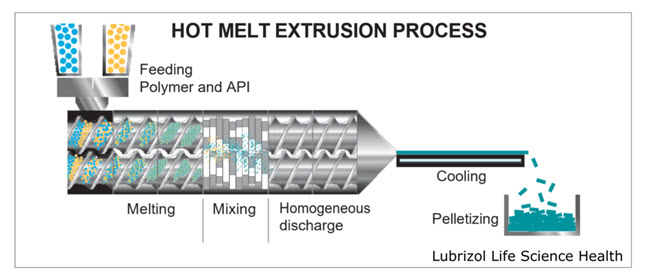 Fig. 7: Hot Melt Extrusion Process