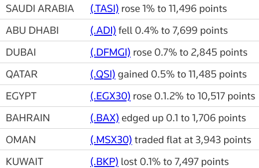 MIDEAST STOCKS Banks boost most Gulf shares; #AbuDhabi dips | Reuters