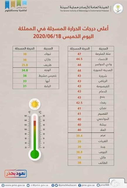 Highest and Lowest Temperatures recorded in Saudi Arabian Cities - Saudi-Expatriates.com