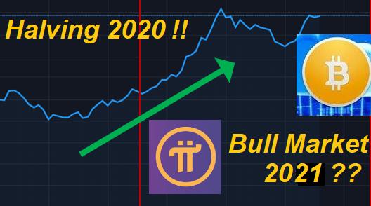 prediksi harga btc akhir tahun 2021)