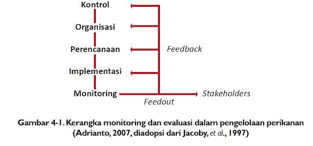 Kerangka monitoring dan evaluasi dalam pengelolaan perikanan