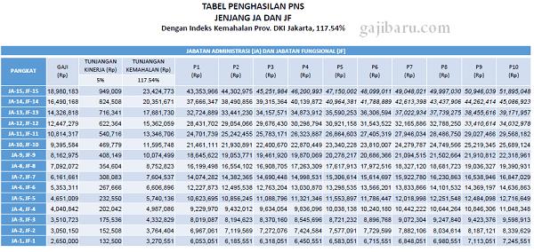 total gaji pns berdasarkan rpp gaji, tunjangan, dan fasilitas pns