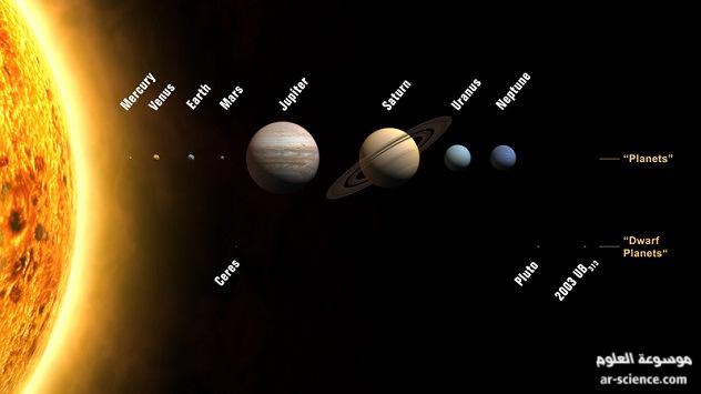 المجموعة الشمسية , النظام الشمسي, الكواكب الداخلية , الخارجية