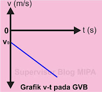 Grafik Hubungan Kecepatan terhadap Waktu (Grafik v – t) GVB