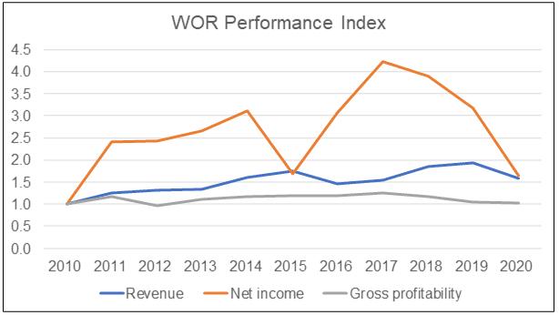 WOR Performance Index