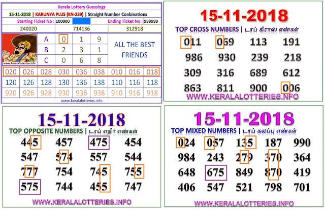 Karunya Plus KN-239 Kerala lottery abc guessing by keralalotteries.info