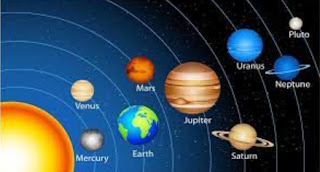 planetary arrangement in the solar system
