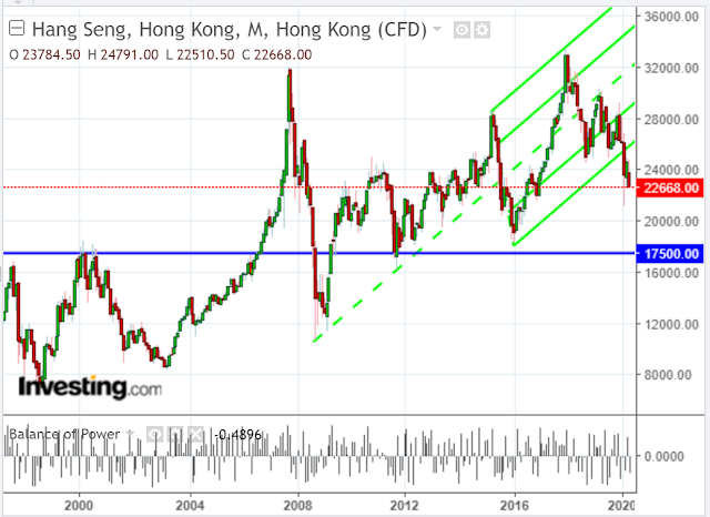 Hong Kong & Chinese Markets Face Economic, Political & Technical Headwinds
