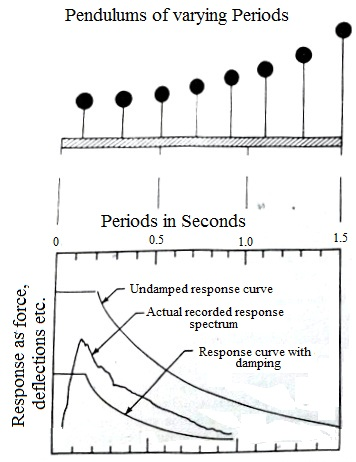 Damped, undamped and actual Response curve