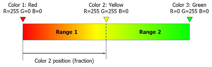 Eng  Shady Mohsen blog: Excel VBA color bar