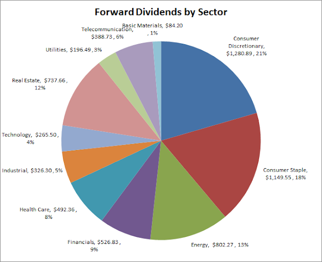 Dividend Growth Investing | Forward Dividends | Sector Exposure | Portfolio | Stocks | Investing | Sector