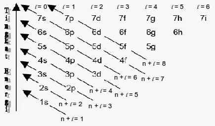 Bagaimanakah Konfigurasi Elektron ion-ion Logam Transisi