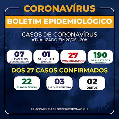 ILHA COMPRIDA SOMA 27 CASOS DE CORONAVÍRUS, SETE SUSPEITOS E DOIS ÓBITOS