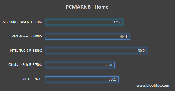 PCMARK 8 HOME