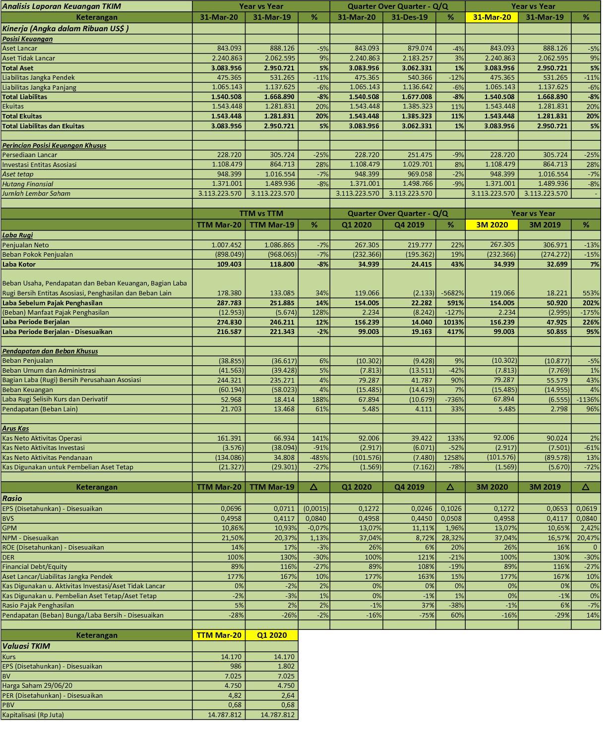 Idx Investor Tkim Q1 2020 Pt Pabrik Kertas Tjiwi Kimia Tbk Analisis Laporan Keuangan
