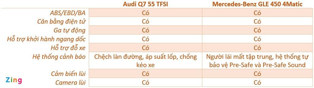 Audi Q7 và Mercedes-Benz GLE - chọn SUV sang nào với hơn 4 tỷ đồng?