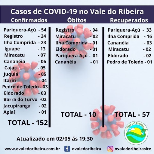 O Vale do Ribeira neste 02/05, soma 152 casos positivos e 10 mortes do Coronavírus - Covid-19