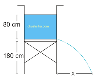 fluida dinamis tangki bocor