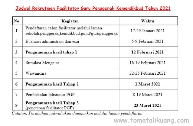 jadwal rekrutmen fasilitator guru penggerak kemendikbud tahun 2021 tomatalikuang.com