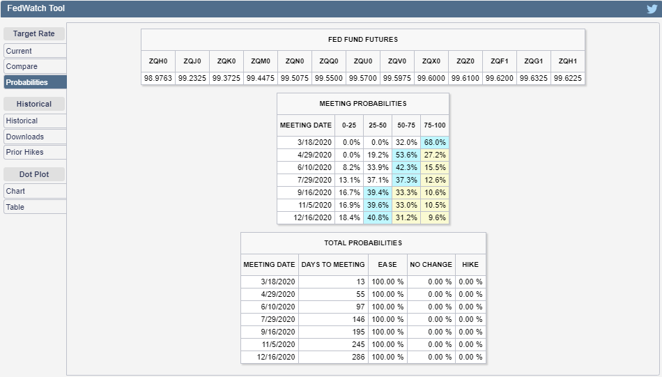 CME Group FedWatch Tool Probabilities of Federal Funds Rate Changing at Future FOMC Meeting Dates, Snapshot on 4 March 2020
