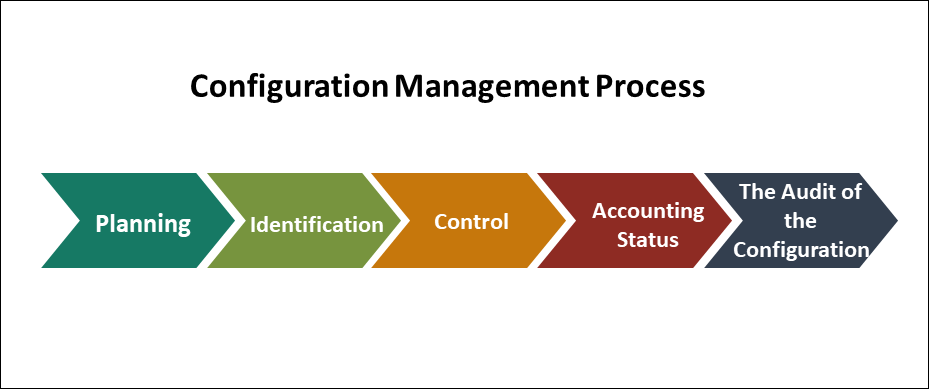 Configuration Management Process, Configuration Management, Configuration Management Plan