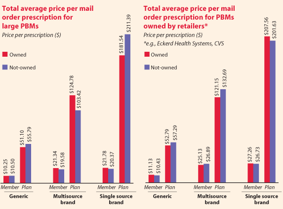 ... Programs: United Healthcare Does 180 Degree on Mail Order Pharmacy