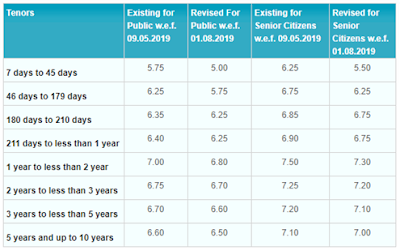 state bank of india current fixed deposit rates