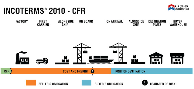 CFR DELIVERY TERM