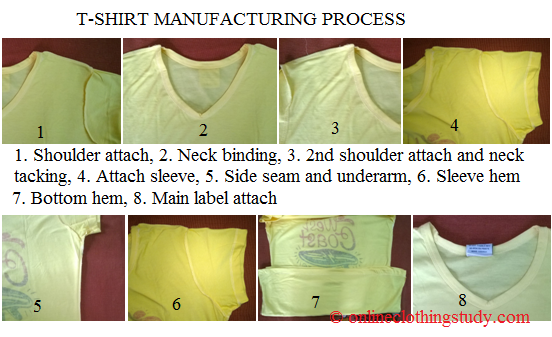 e314e6d6b Step by Step Guide to T-Shirt Manufacturing for Business