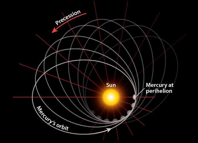 Presesi anomali Merkurius