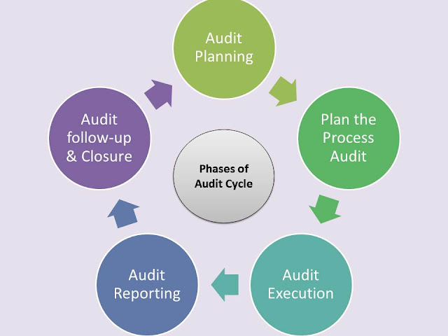 Phases of Audit