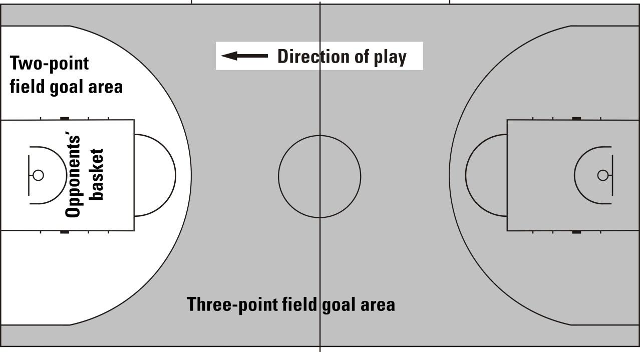 Different Positions In Basketball accounting symbol Wiring