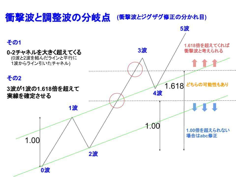 衝撃波と調整波の分岐点イメージ