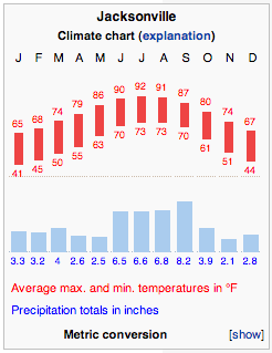 weather bar chart jacksonville florida