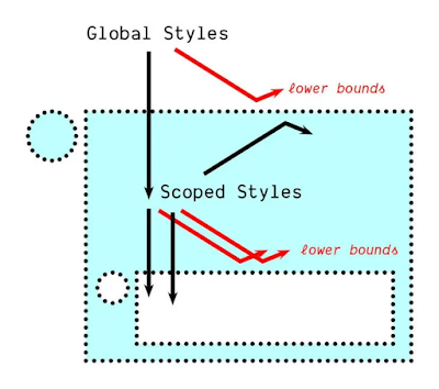 Slide illustrates the layers of global and local scope