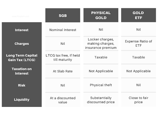 SGB, Gold ETF, Physical Gold comparison