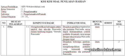 Kisi-kisi PH Kelas 2 Tema 5 Kurikulum 2013 Tahun 2019/2020