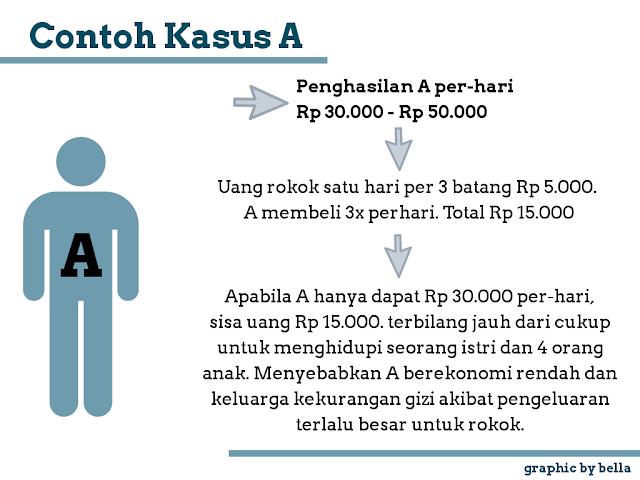Contoh kasus ekonomi rendah dan rokok