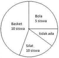 Diagram Lingkaran Biasa (dalam bentuk angka)