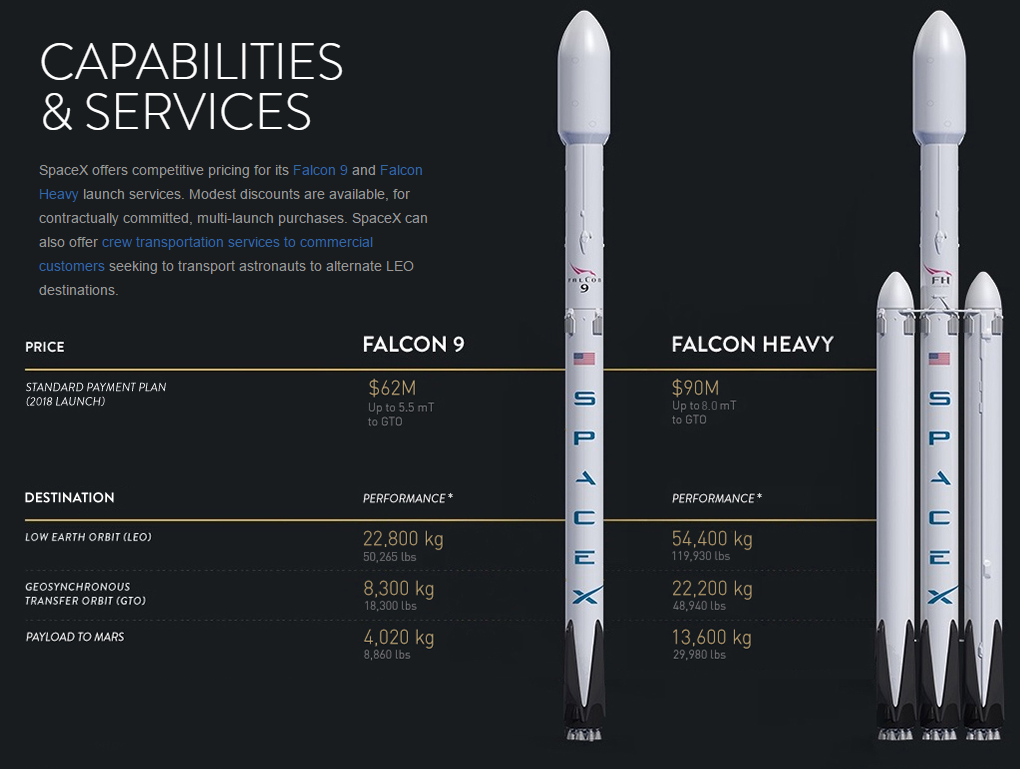 Elon Musk plans first relaunch of SpaceX rocket