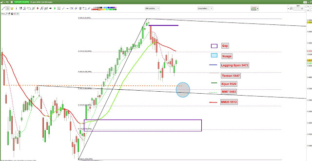 Analyse technique cac40 -1- 11/06/18