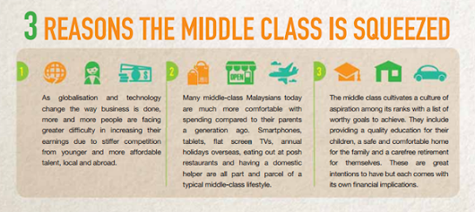 HazlanOsman - Great Eastern Insurance & Will Consultant: 3 Reasons The Middle Class is Squeezed (Infographic)