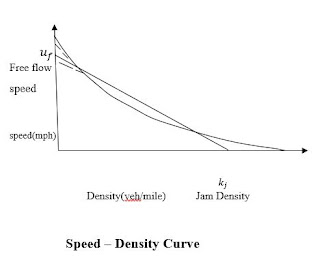 Speed-Density Curve