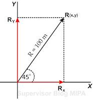 cara menggambarkan vektor satuan